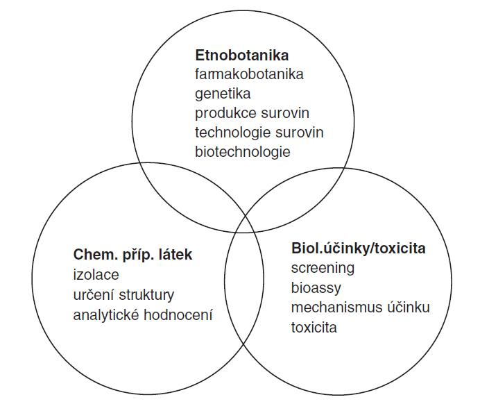 Aspekty současné farmakognozie