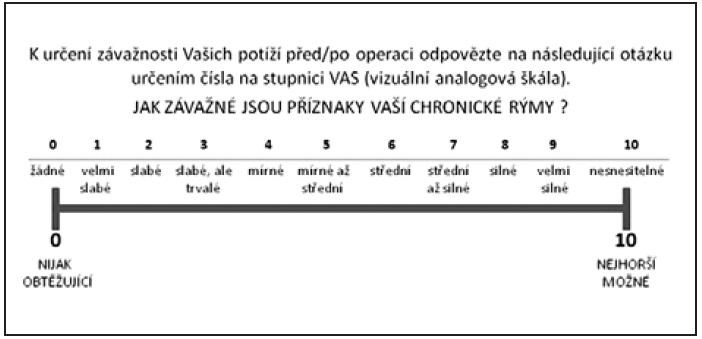 Vizuální analogová škála – subjektivní posouzení symptomatologie chronické rýmy.