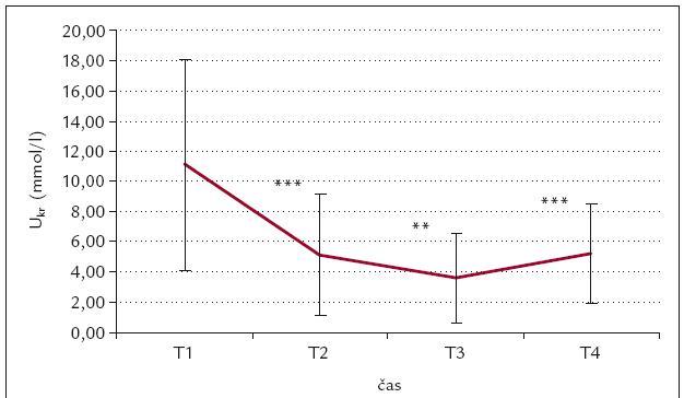 Časový průběh U<sub>kr</sub> (mmol/l).