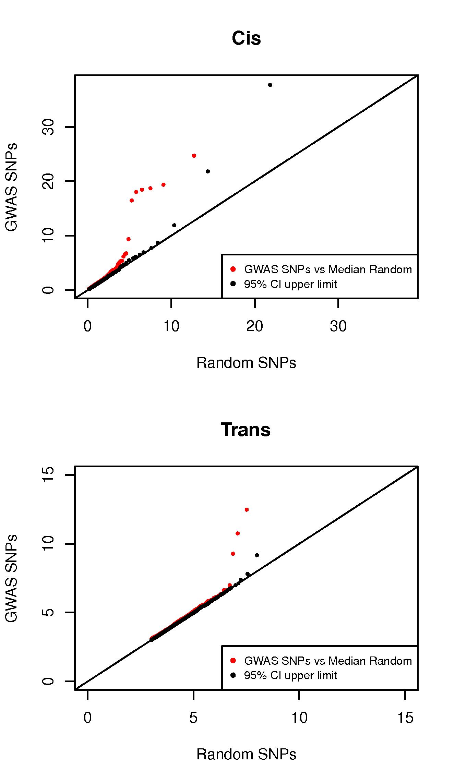 Excess of regulatory variants among GWAS signals.
