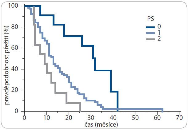 Kaplan-Meierova analýza – celkové přežití (OS) v závislosti na celkovém stavu výkonnosti (PS).