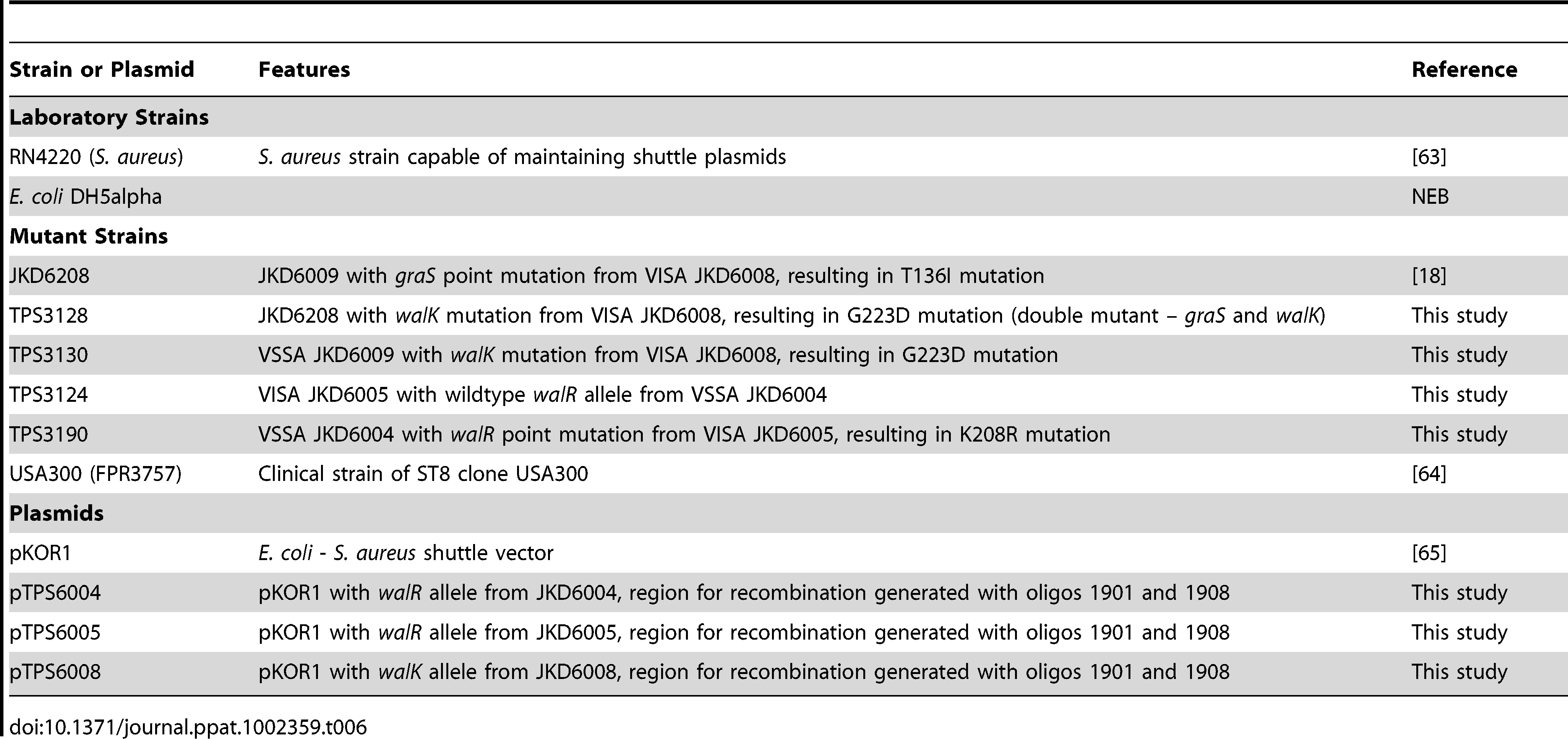 Laboratory strains, mutant strains, and plasmids used in study.