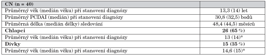 Vstupní charakteristika souboru.