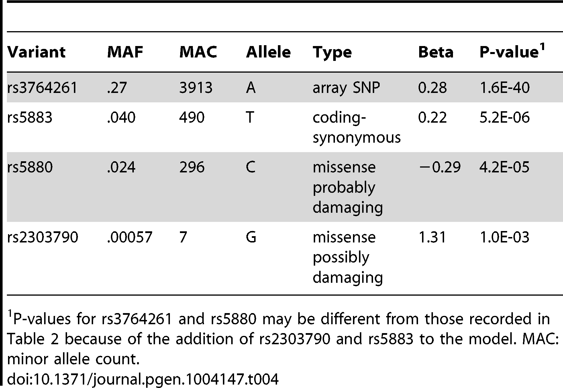 Rare and common variants contribute to the association signal to HDL-C in gene <i>CETP</i>.