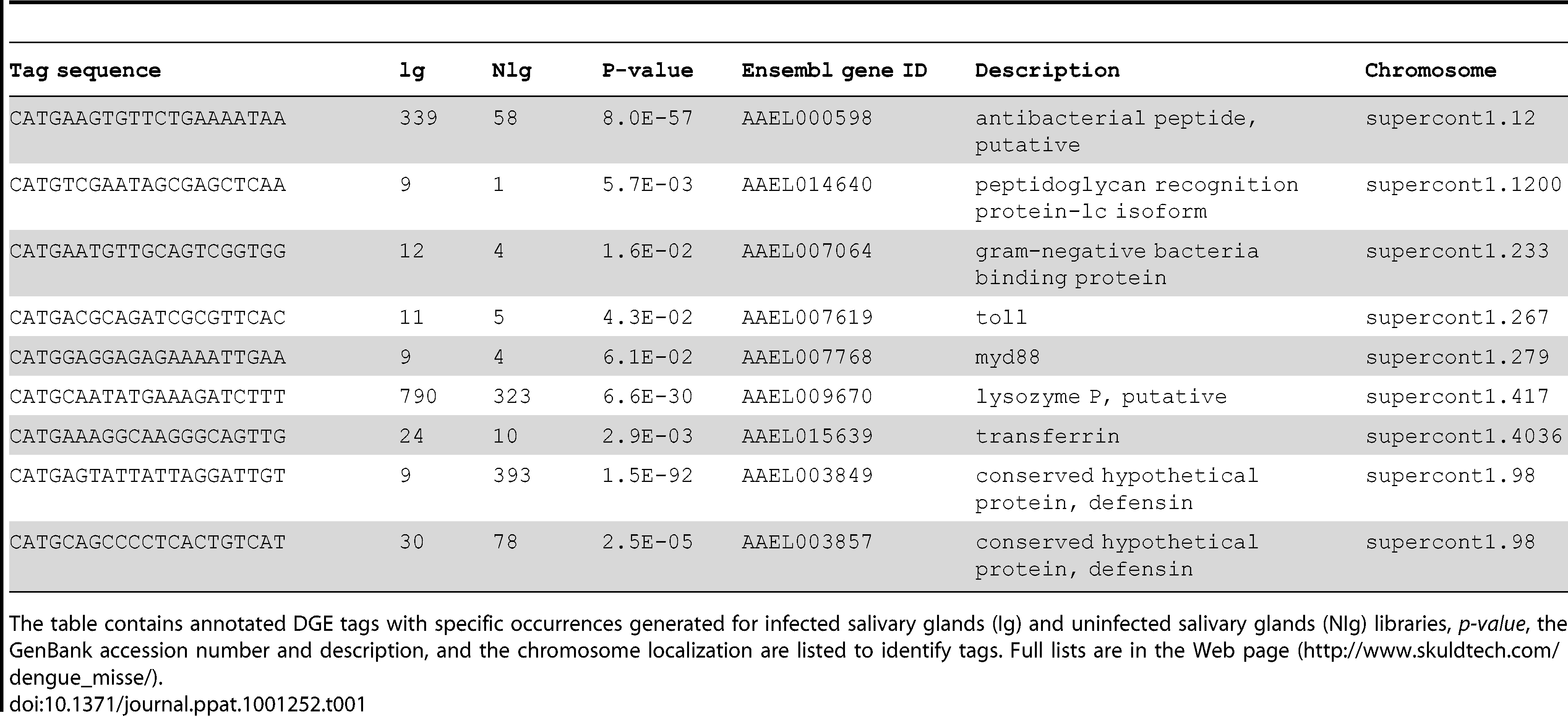 List of differentially expressed genes that are discussed in the text.