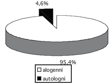 Podíl autologních odběrů plné krve na celkovém počtu odběrů plné krve v roce 2007.