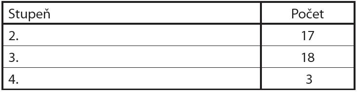 Klasifikace poranění jater zraněných v TC FNKV