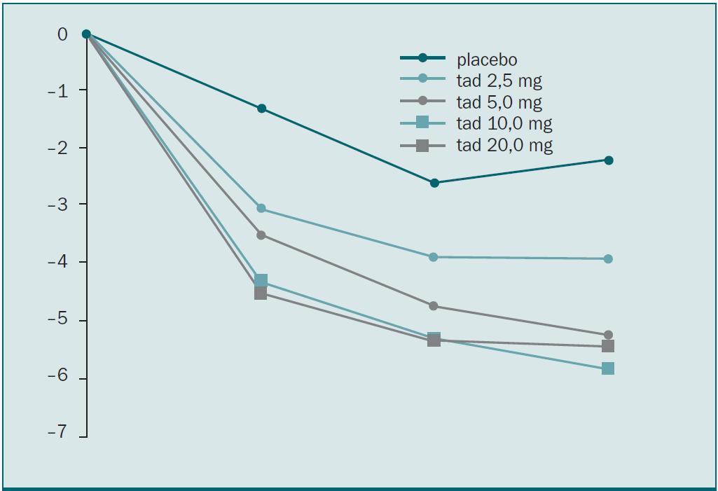 LVHG – změna celkového IPSS od zahájení terapie [4].