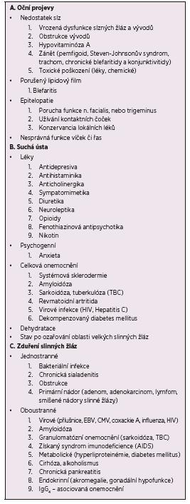 Diferenciální diagnóza glandulárních projevů Sjögrenova syndromu [12, 23].