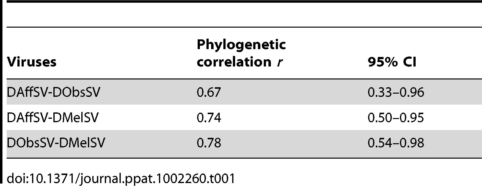 Phylogenetic correlations and 95% CI between each pair of viruses.