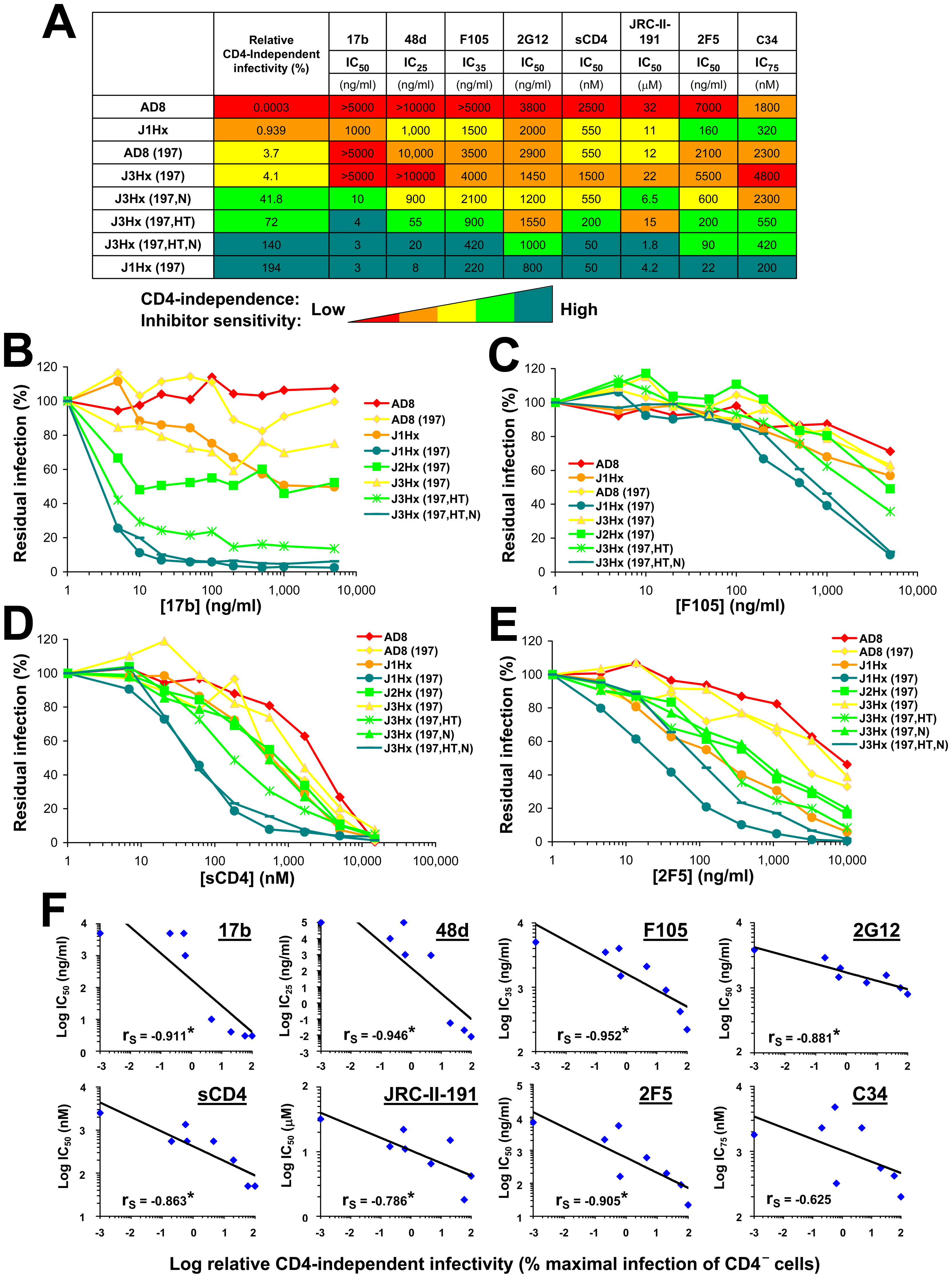 Association of CD4 independence and global neutralization sensitivity.