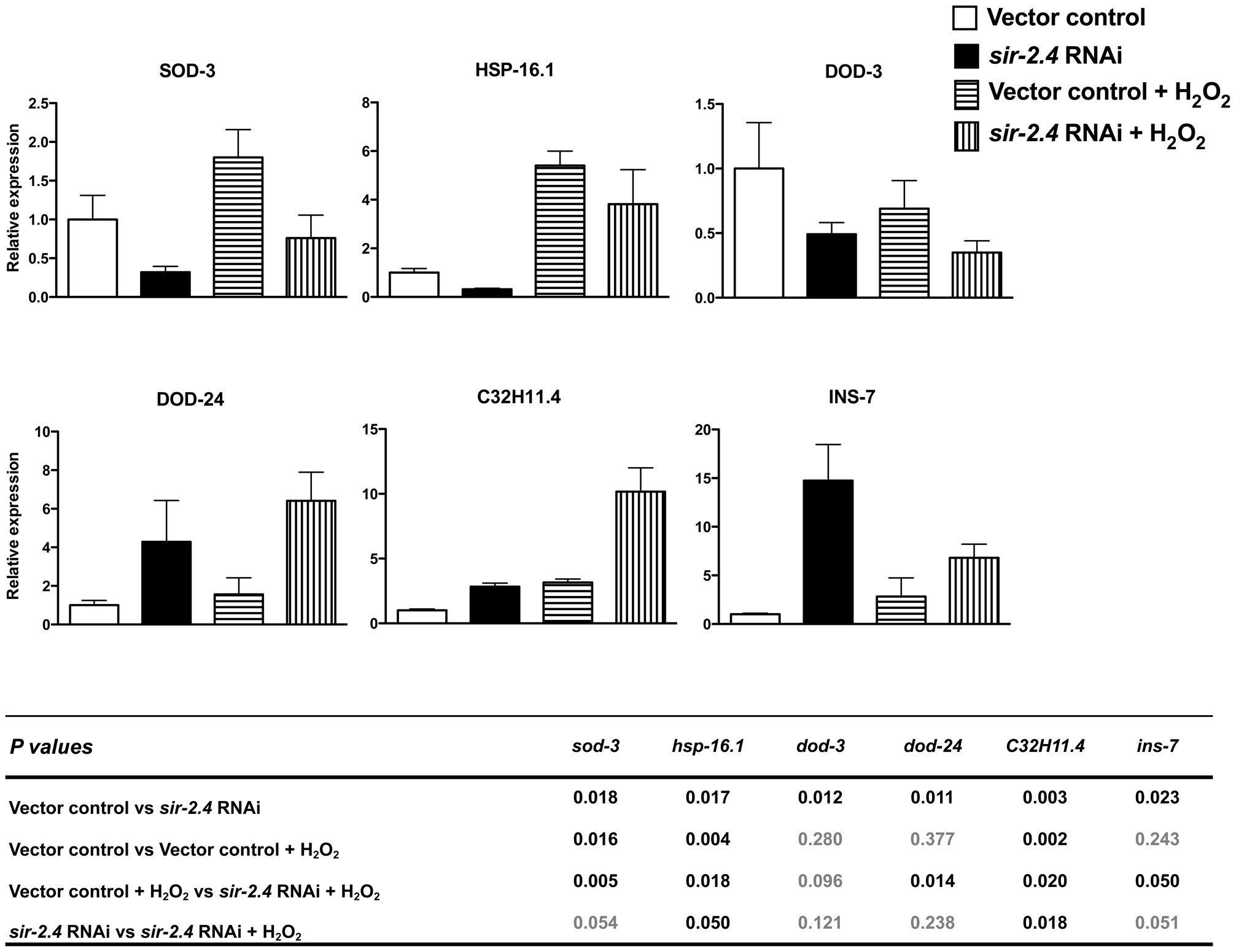 SIR-2.4 is required for optimal DAF-16–dependent gene expression.