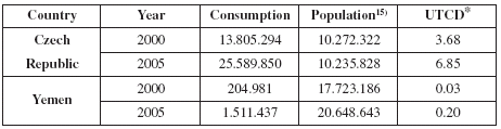 Comparison of Yemen and Czech Republic consumptions of N05B and N05C (in USD/1000 citizens/day (UTCD))