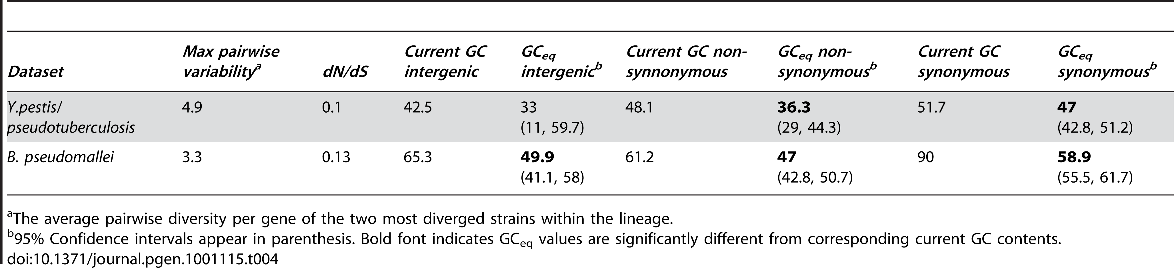 Summary of results for two more distantly related lineages.