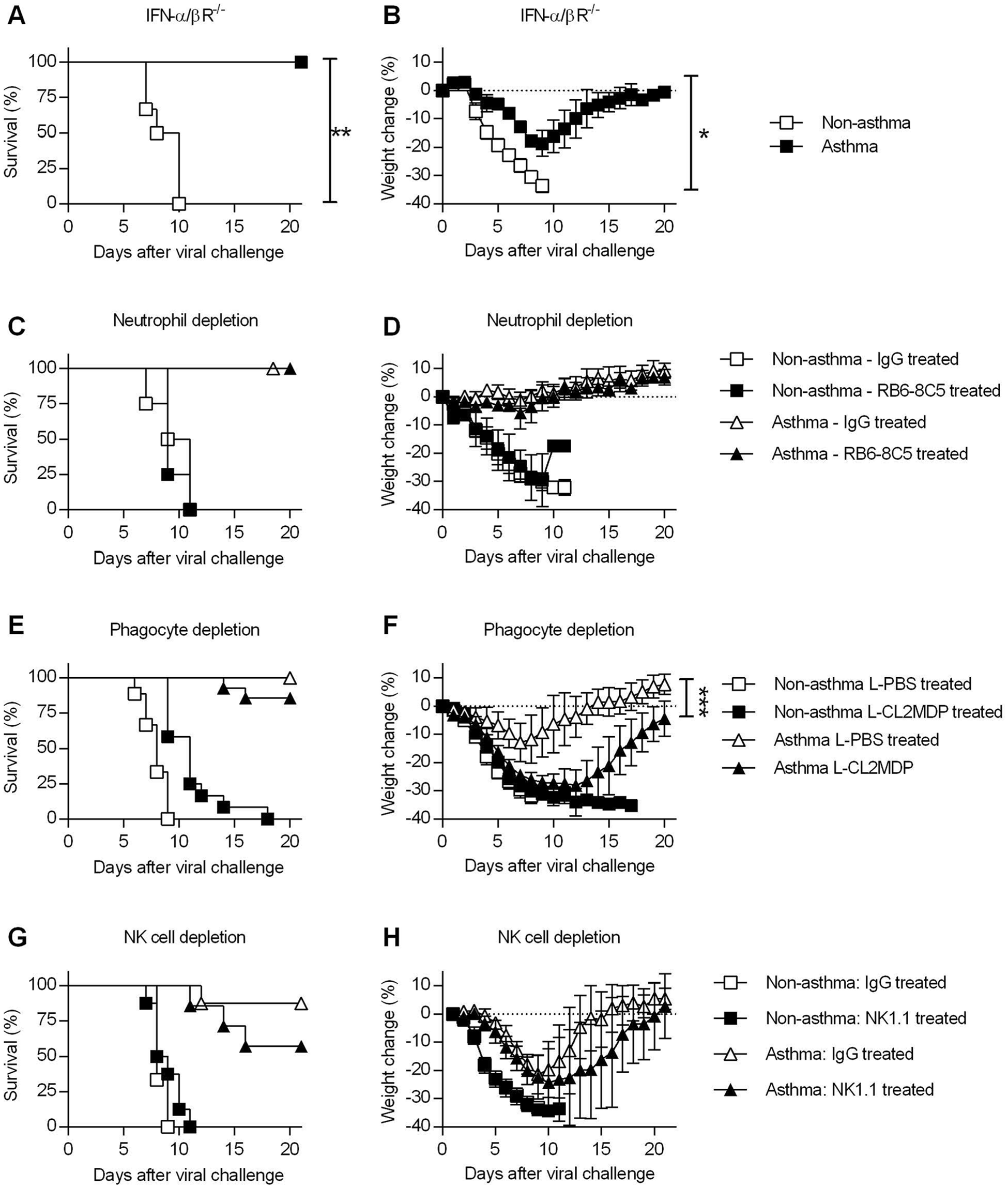 Innate immune responses are dispensable for the increased resistance of asthmatic mice.