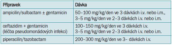 Parenterální léčba infekcí horních cest močových nebo urosepsí v dětském věku - starší děti.
