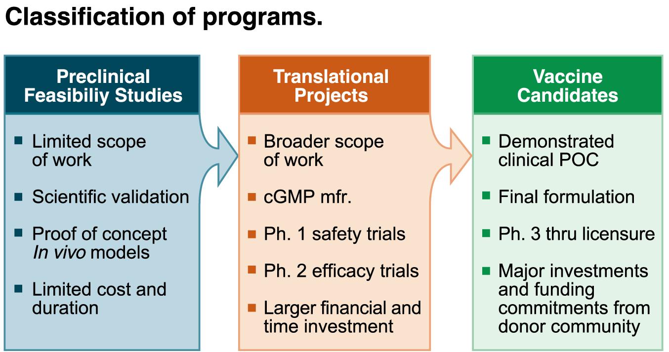 Classification of programs.