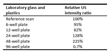 Final maximum ultrasound intensity behind several types of culture plates.