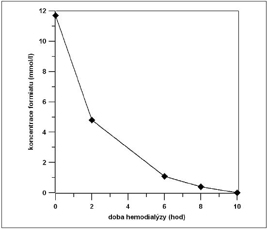 Závislost koncentrace formiátu v krevním séru na době trvání hemodialýzy Vzorky krevního séra byly odebírané v časovém intervalu 0, 2, 6, 8 a 10 h od zahájení hemodialýzy a byly analyzovány kapilárně elektroforetickou metodou s využitím fumarátu jako vnitřního standardu.