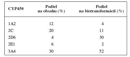 Priemerný podiel jednotlivých izoforiem na celkovom obsahu cytochrómu P450 v pečeni a na biotransformácii liečiv <sup>4)</sup>