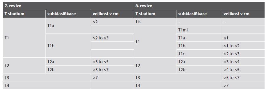 Porovnání T komponenty rozměru nádoru plic mezi 7. a 8. revizí TNM klasifikace <i>AJCC Cancer Staging Manual.</i>
