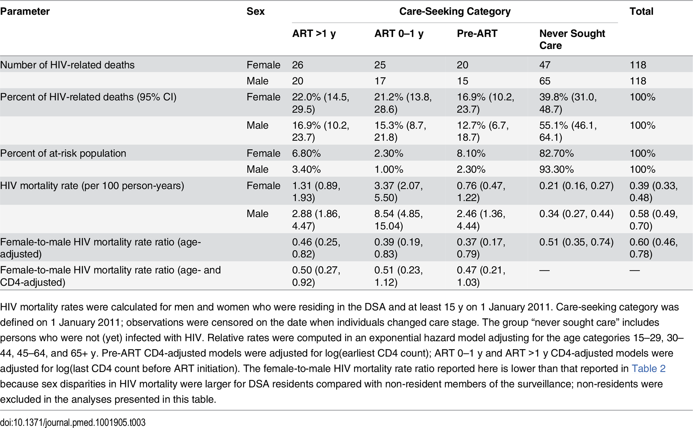 HIV mortality across the cascade of care in 2011 (ages 15+).