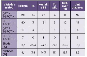 Výsledky vyšetření metodami QuantiFERON<sup>®</sup>-TB Gold a T-SPOT.TB (určené vzorky) Table 1. Results of the QuantiFERON<sup>®</sup>-TB Gold and T-SPOT<sup>®</sup>.TB tests (samples determined by QFT)