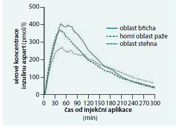 Porovnání sérové koncentrace inzulinu FIAp v čase po aplikaci v různých oblastech těla: průměrné koncentrace v séru po subkutánním podání inzulinu FIAsp v dávce 0,2 IU/kg do břicha, paže nebo stehna (v čase 0–300 min).