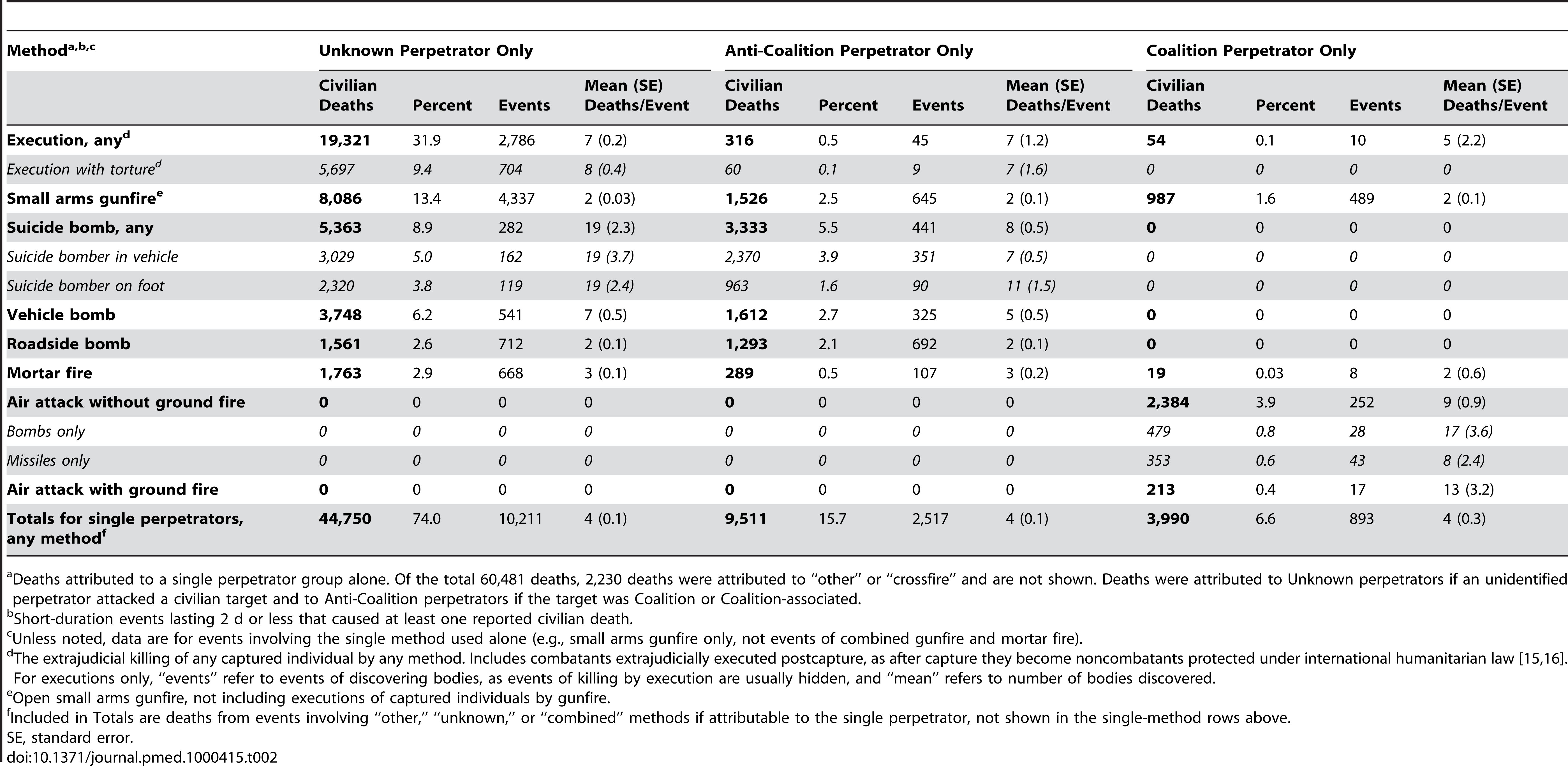 Iraqi civilian deaths from perpetrators using particular methods: analysis of 60,481 deaths from 14,196 events of short-duration armed violence, March 20, 2003 through March 19, 2008.