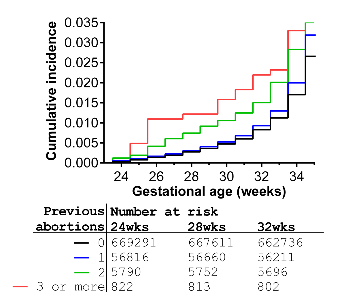 Cumulative incidence of preterm birth from 24 wk onwards in relation to number of previous abortions for 732,719 nulliparous women, Scotland 1980–2008.