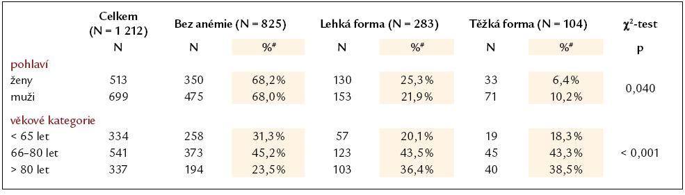 Rozdělení pacientů dle pohlaví a stupně anémie při přijetí a zastoupení stupně anémie u jednotlivých věkových skupin pacientů.