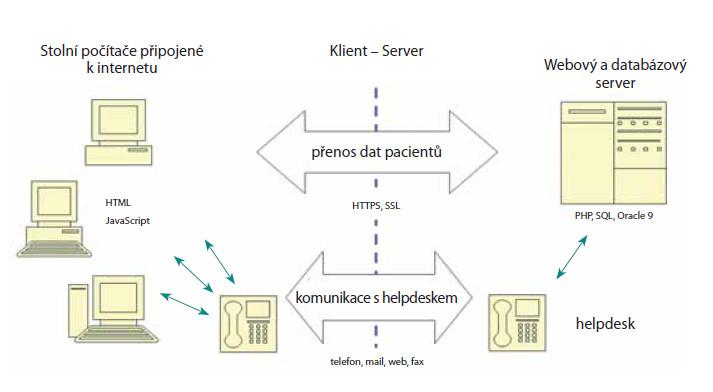Informační systém projektu UJO je vybavený helpdeskem Fig. 5. The information system of UJO registry is equipped by helpdesk