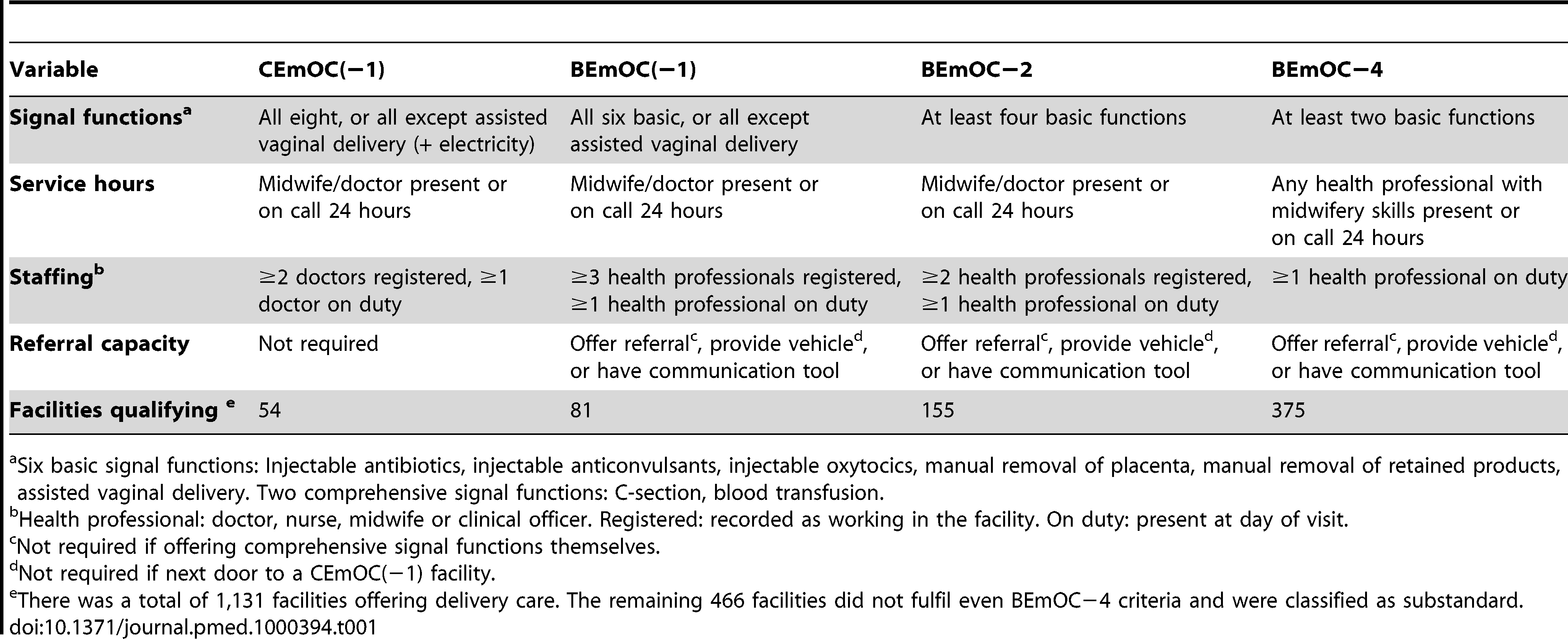 EmOC classification of Zambian health facilities.