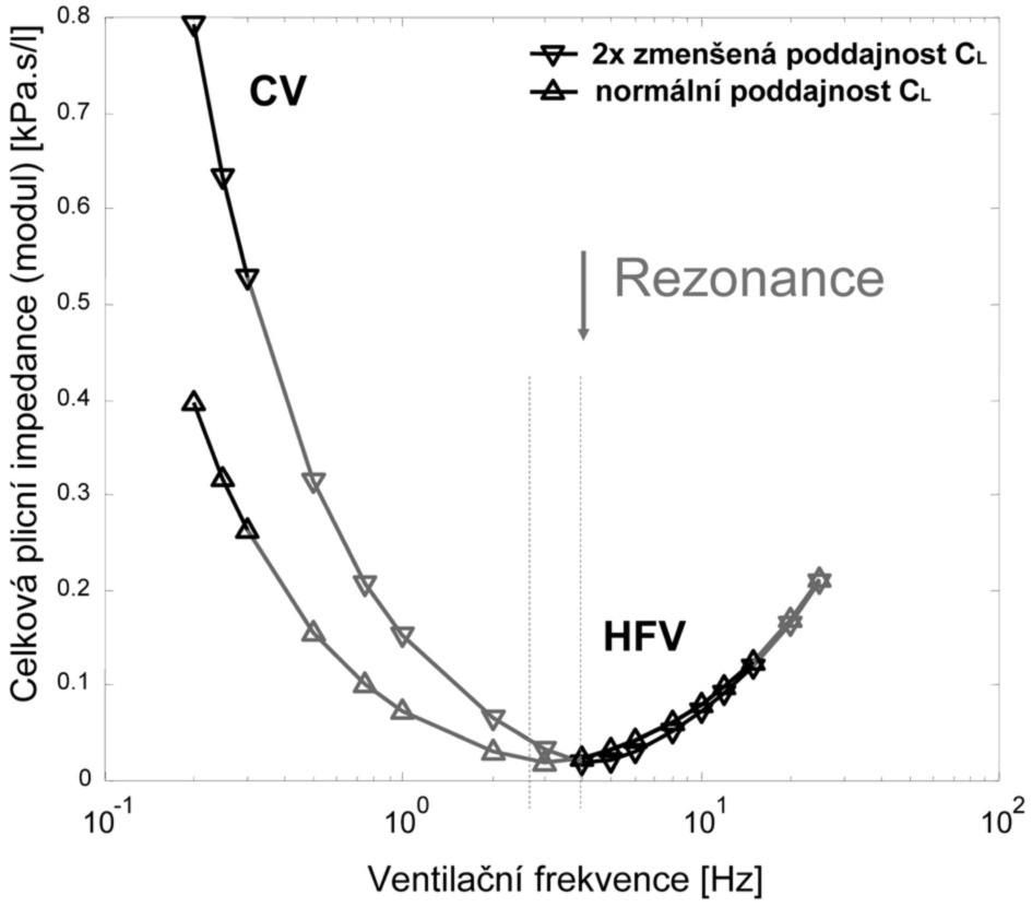 Závislost velikosti modulu impedance respirační soustavy dospělého člověka na ventilační frekvenci pro normální a výrazně sníženou hodnotu poddajnosti respirační soustavy C<sub>L</sub> CV – konvenční ventilace, HFV – vysokofrekvenční ventilace, C<sub>L</sub> – poddajnost respirační soustavy