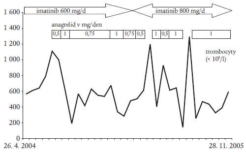 Změny hodnot trombocytů v závislosti na dávce anagrelidu v době kombinované léčby blastického zvratu chronické myeloidní leukemie.