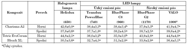 Tvrdost (průměr±SD) kompozitních materiálů Charisma a TetricEvoCeram po 20 sekundové polymeraci ze vzdálenosti 2mm od povrchu polymerovaného materiálu.Tvrdost měřena metodou dle Knoopa (mikrotvrdoměr IndentaMet 1105D, Buehler, USA), 24 hodin po polymeraci a uložení tělísek při 23 °C. Hodnoty uvedené v závorkách ukazují světelný výkon lamp v mW/cm<sup>2</sup> měřený kalibrovaným radiometrem Optometr P-9710-1 (GigaHertz Optik, Německo), vybaveným integrační koulí pro zachycení veškerého světla emitovaného lampou. U hodnot označených v řádcích stejným písmenem není statisticky významný rozdíl, jednofaktorová Anova, p=0,05 (Statistica 7, StatSoft, USA).