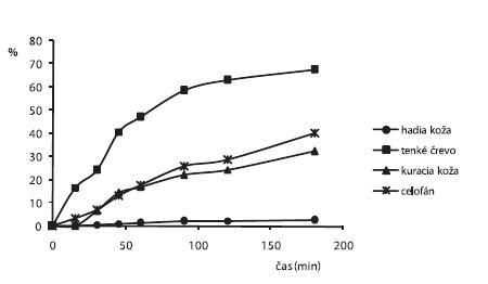 Liberačný profil alaptidu z 3% CHIT hydrogéloch s obsahom 15% PG + 0,3% Sep. HBR namerané po 2. dňoch cez rôzne druhy permeačných membrán
