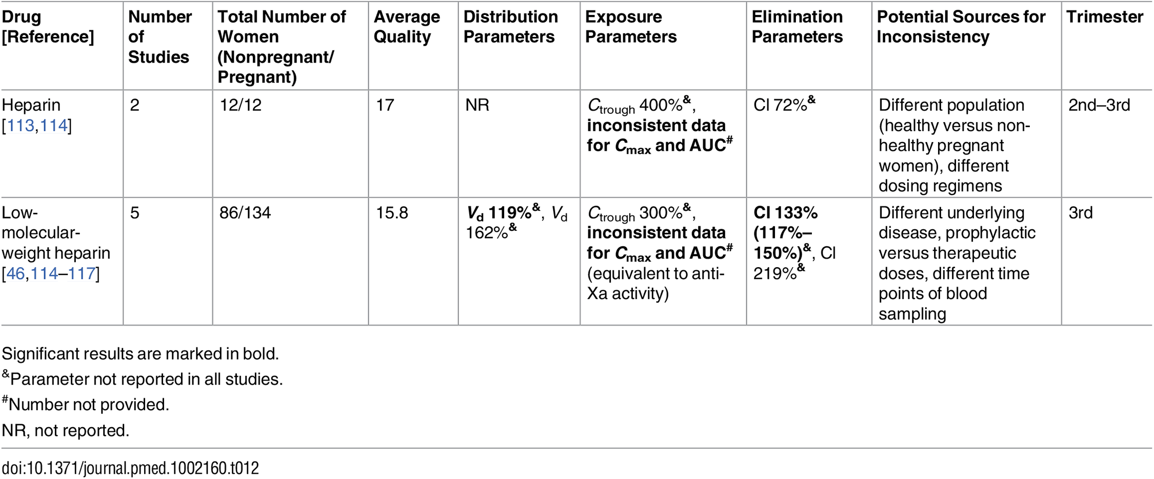 Antithrombotic drugs: inconsistent studies of pregnancy-associated pharmacokinetic changes.