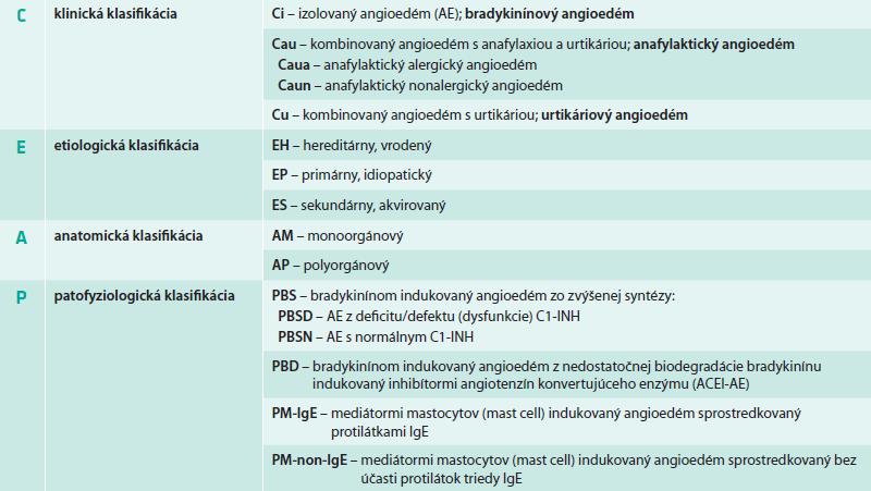 Klinicko-etiologicko-anatomicko-patofyziologická (CEAP) klasifikácia angioedému podľa Angiologickej sekcie Slovenskej lekárskej komory (AS SLK, 2013)