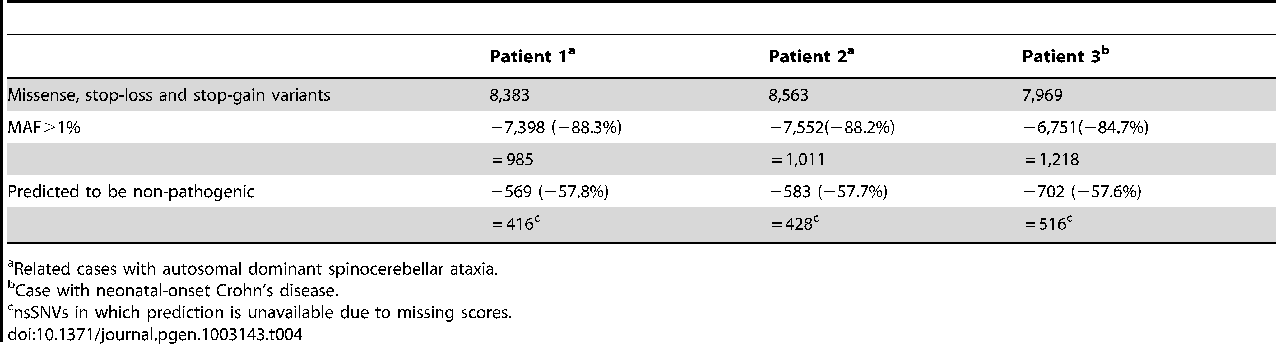 The numbers and proportion of nsSNVs removed by hard-filtering and functional prediction by the logit model in 3 Mendelian-disease patients with in-house exome sequencing data.