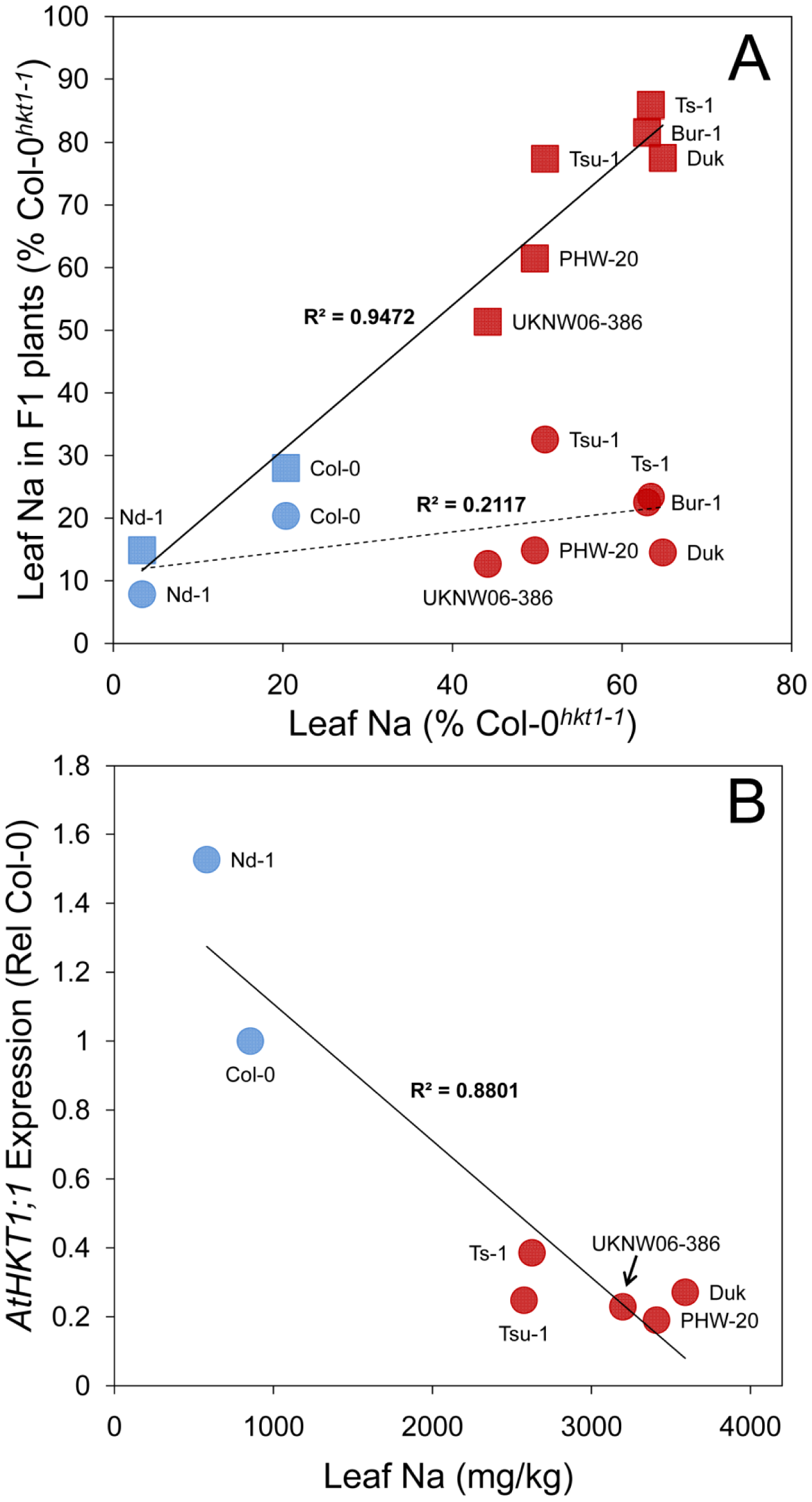 <i>AtHKT1;1</i> allele strength in various <i>A. thaliana</i> accessions assessed by genetic complementation and expression level.