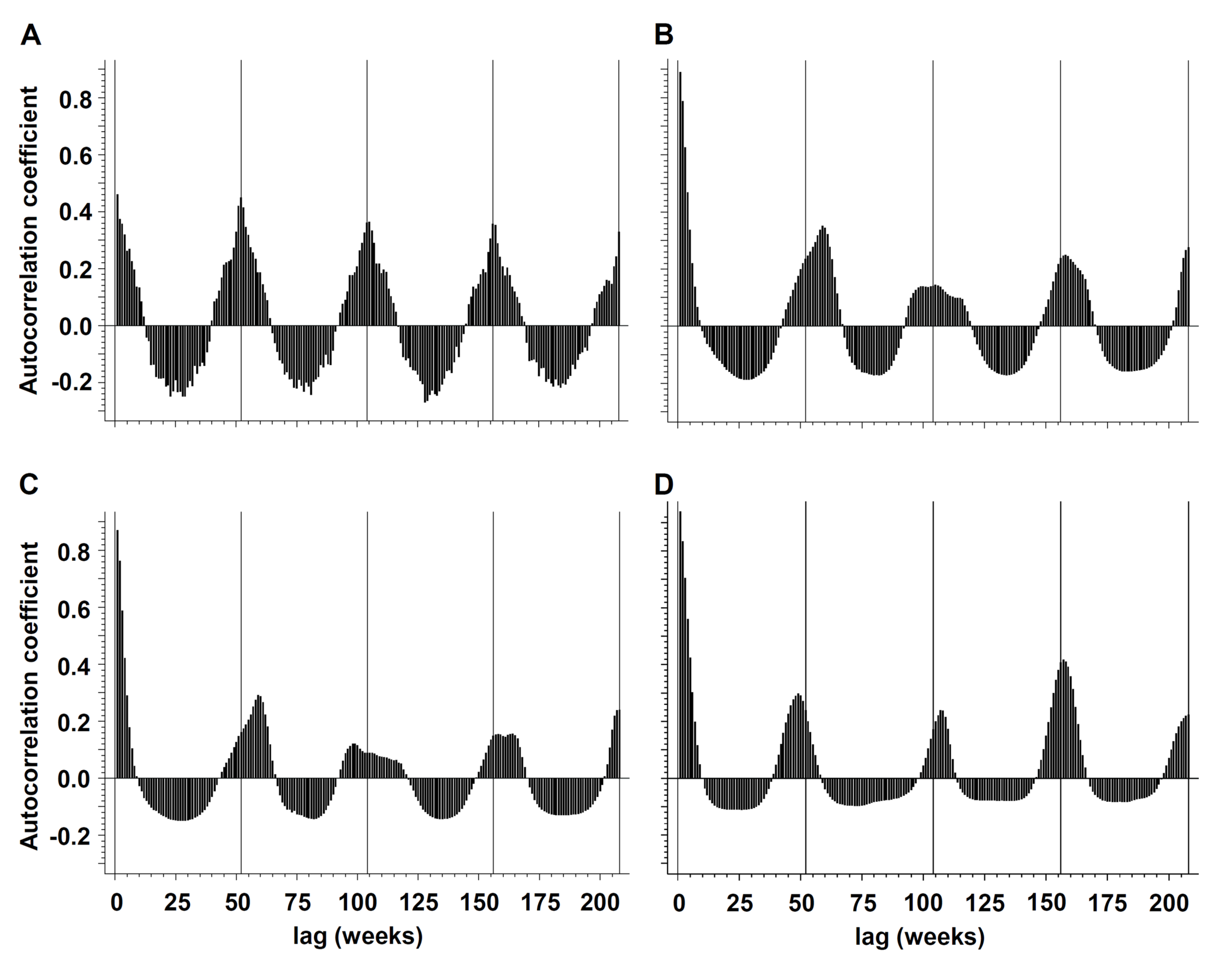 Periodicity of influenza and IPD.