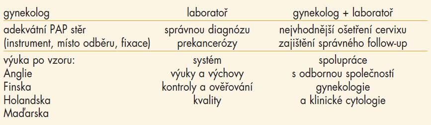 Zodpovědnost jednotlivých článků cytodiagnostického procesu (30 kongres EFCS, Athény).
