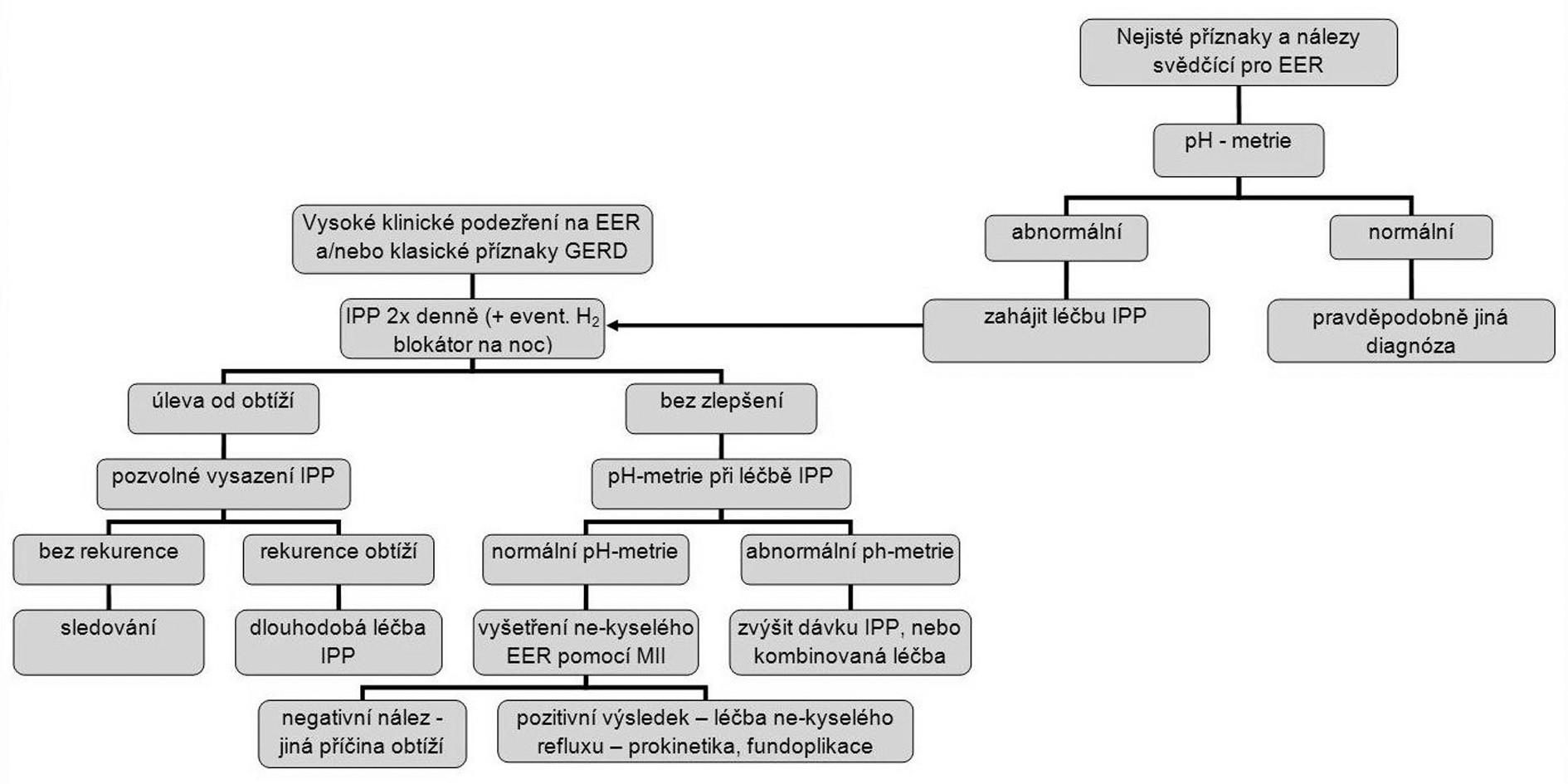 Algoritmus pro diagnostiku a léčbu obtíží spojených s EER (EER–extraezofageální reflux, GERD–refluxní nemoc jícnu, IPP–inhibitor protonové pumpy, MII–multichannel intraluminal impedance-monitorování nitrojicnové impendance).