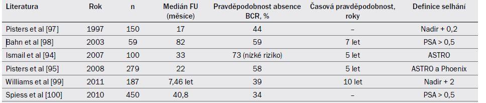 Tab. 19.6. Onkologické výsledky ve vybraných kazuistikách zabývajících se SCAP zahrnujících alespoň 50 pacientů.