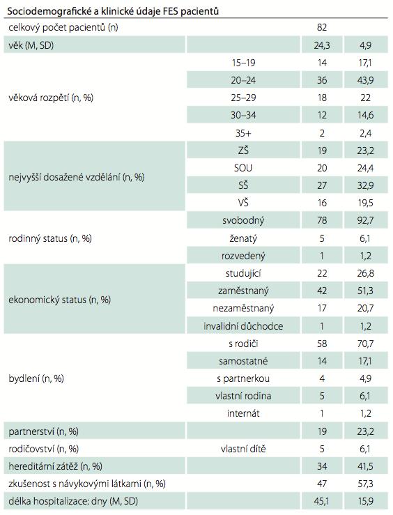 Sociodemografické a klinické charakteristiky výzkumného souboru.