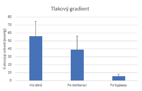 Tlakový gradient mezi a. radialis a a. gastrica sinistra