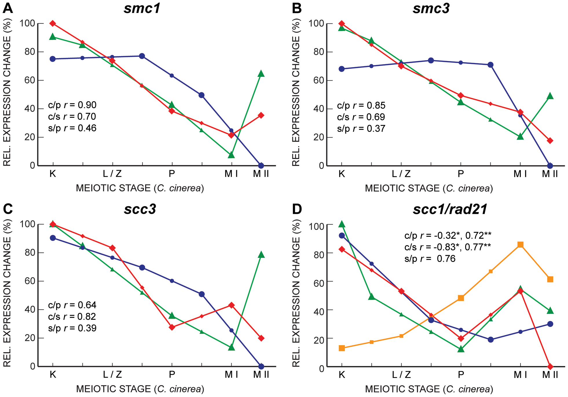 Gene expression profiles of cohesin subunits are well correlated between <i>C. cinerea</i> and <i>S. cerevisiae</i>, and between <i>C. cinerea</i> and <i>S. pombe</i>.