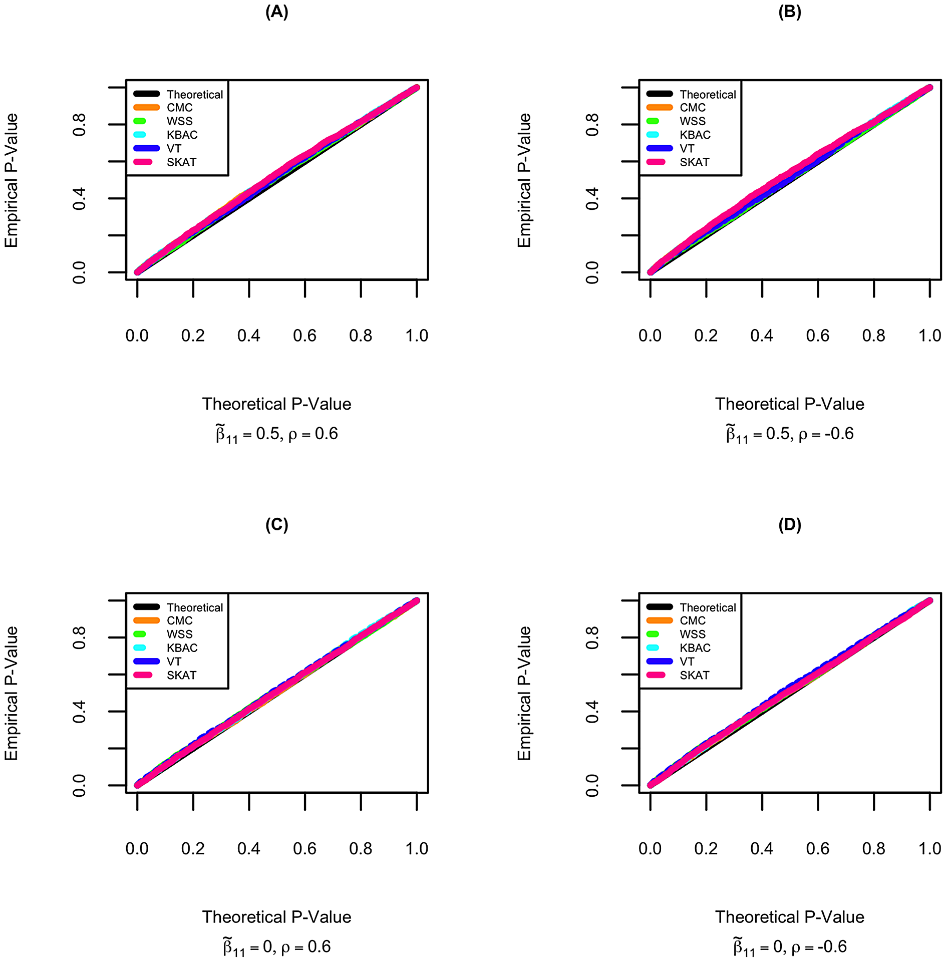 Quantile-Quantile plot of p-values for rare variant tests in STAR under the null hypothesis of no gene/secondary trait associations.