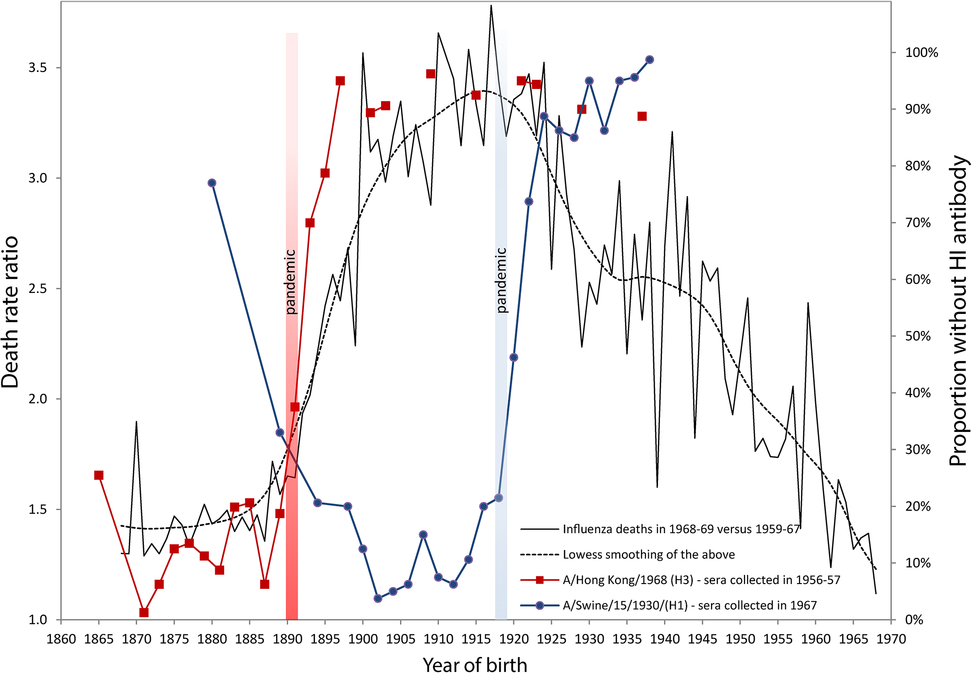 Death rate ratios from pneumonia and influenza (P&I) during the 1968–1969 pandemic and percent without antibody titers against H1 and H3 influenza viruses.